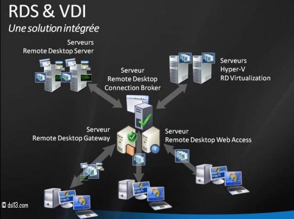 Architecture RDS et VDI - Source : www.labo-microsoft.com