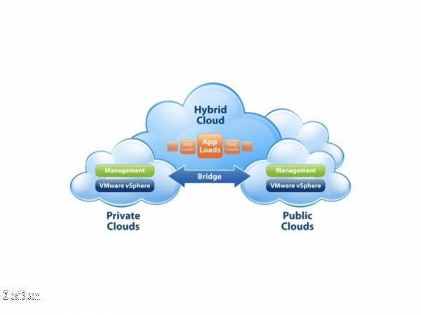 Private Cloud Fed
