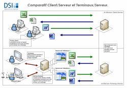 Comparatif Client-Serveur et RDS